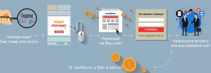 Пример раскрутки сайта