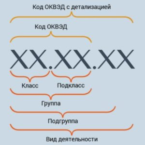 ОКВЭД разработка сайтов