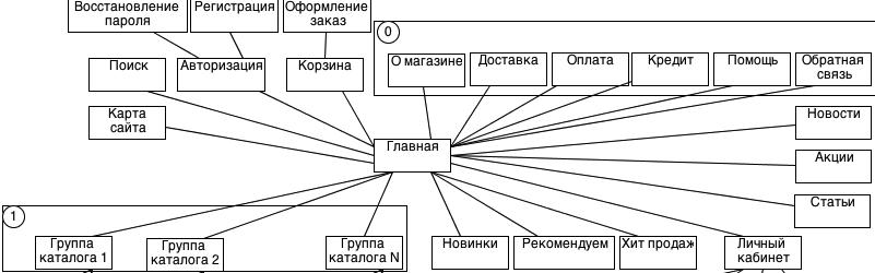 пример схемы для ТЗ сайта
