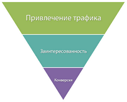 Продвижение контекстной рекламы: клики или конверсия?