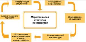 Стратегии маркетинга